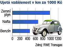 Ujetá vzdálenost v km za 1000 Kč - graf