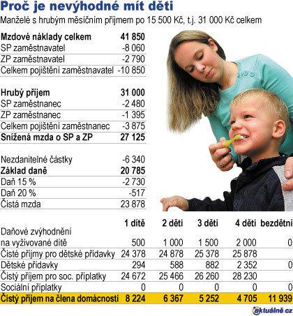 Tabulka Proč je nevýhodné mít děti