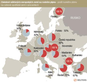 mapa - Závislost některých evropských zemí na ruském plynu