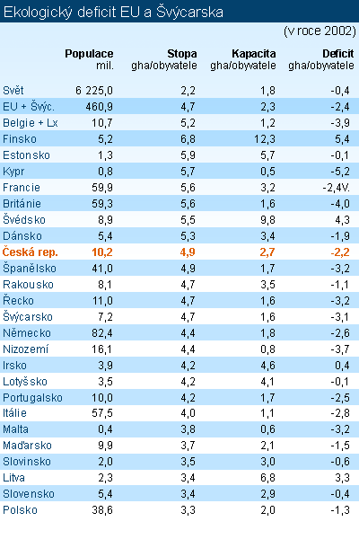 Tabulka - Ekologický deficit EU a Švýcarska