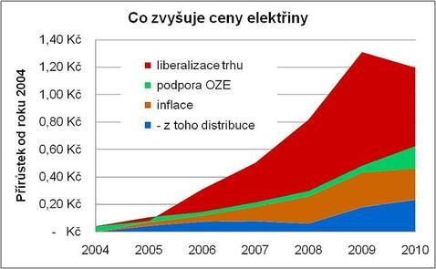 Graf - co zdražuje elektřinu