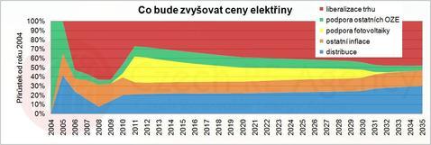 Graf - co bude zdražovat elektřinu (v procentech)