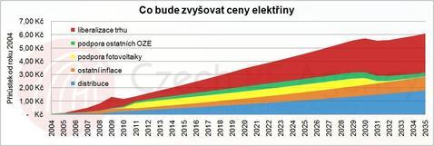 Graf - co bude zdražovat elektřinu
