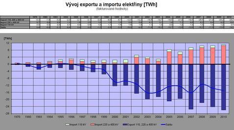 Graf: vývoz a dovoz elektřiny