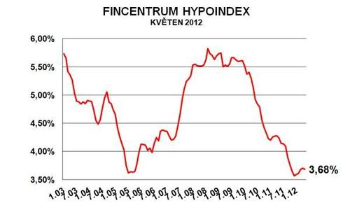 Fincentrum Hypoindex kvten 2012