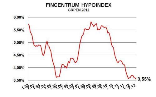 Hypoindex srpen