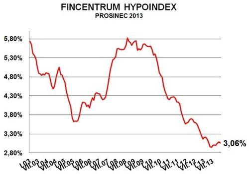 Hypoindex prosinec 2013